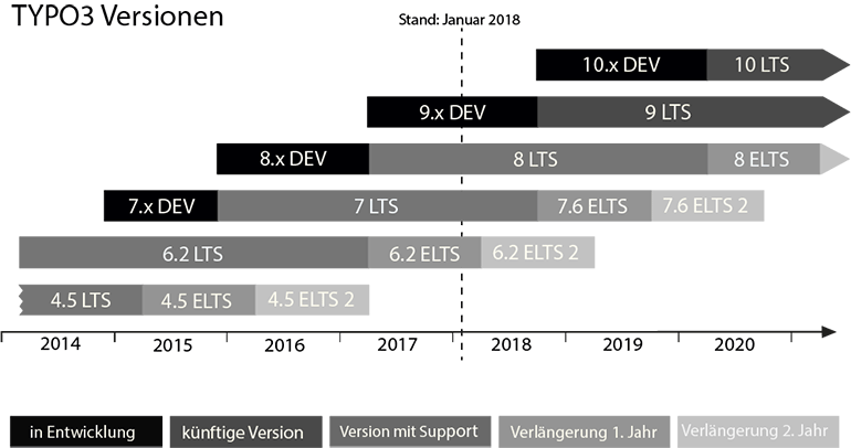 TYPO3 Long Term Support (LTS)